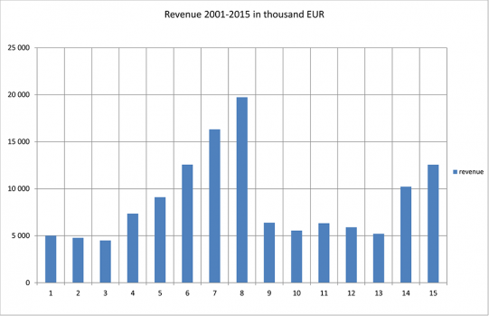 Revenue 2001-2012 in thousand EUR