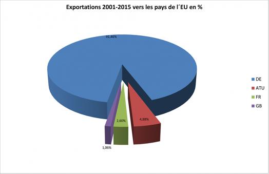 Exportations 2001-2013 vers les pays de l´EU en %