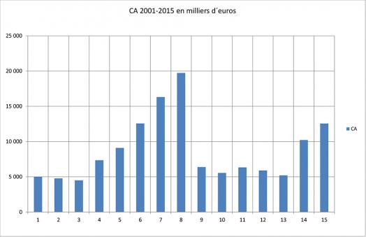 CA 2001-2012 en milliers d´euros